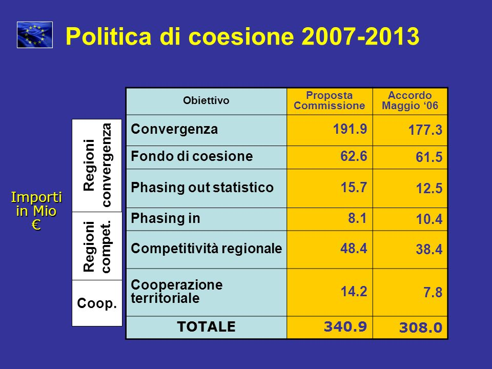 Politica di coesione 2007-2013 Regioni Convergenza 191.9 177.3