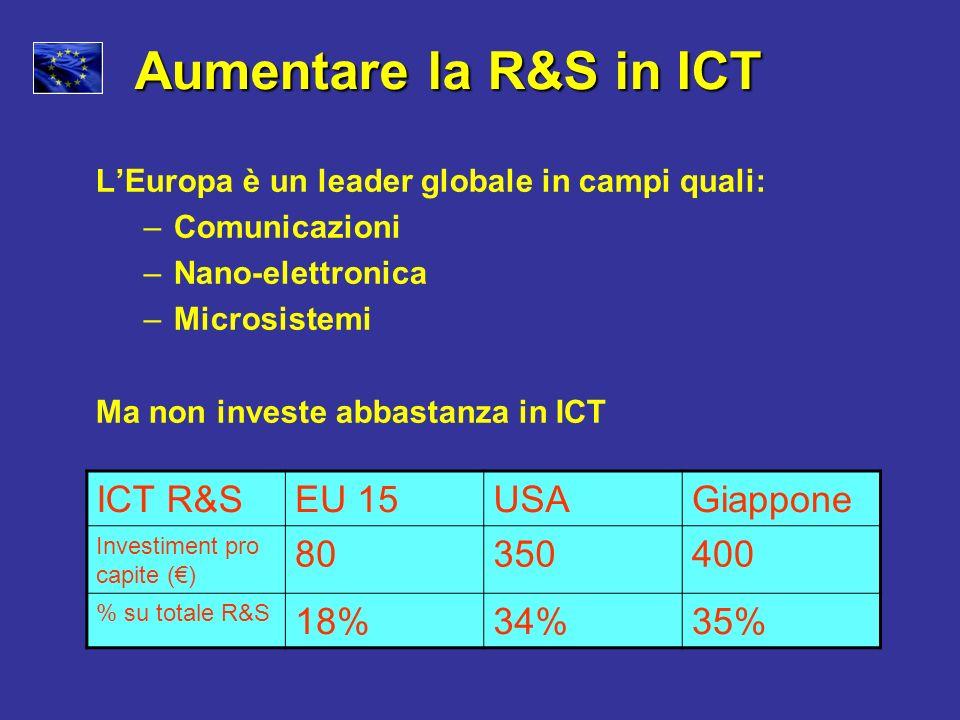 Aumentare la R&S in ICT ICT R&S EU 15 USA Giappone 80 350 400 18% 34%