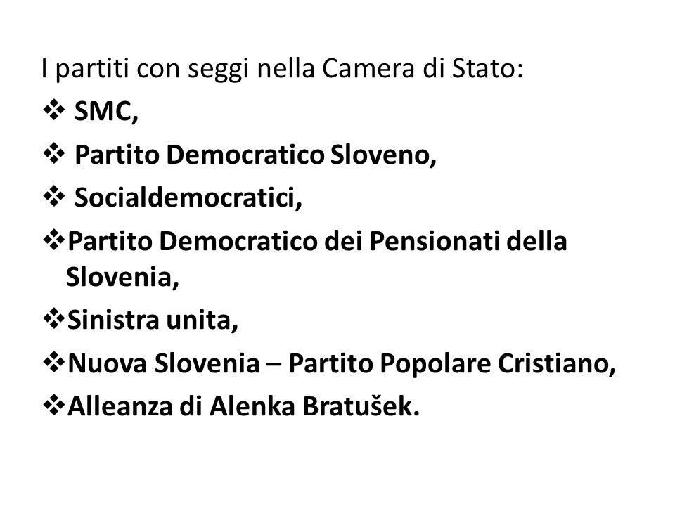 I partiti con seggi nella Camera di Stato: