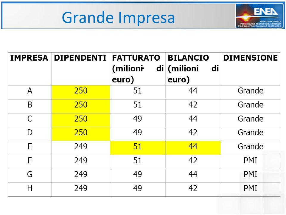Grande Impresa . IMPRESA DIPENDENTI FATTURATO (milioni di euro)
