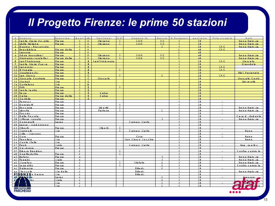 Il Progetto Firenze: le prime 50 stazioni