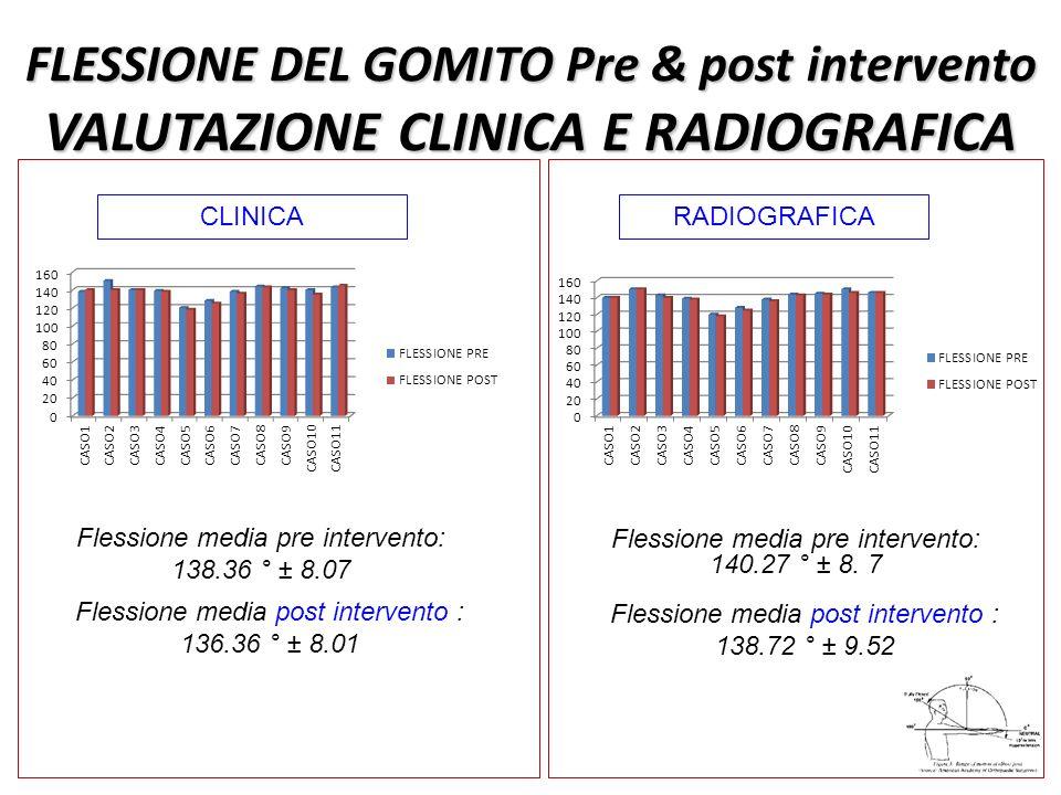 FLESSIONE DEL GOMITO Pre & post intervento VALUTAZIONE CLINICA E RADIOGRAFICA