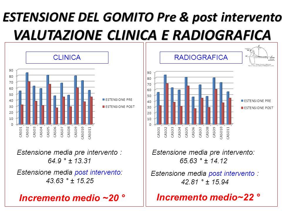ESTENSIONE DEL GOMITO Pre & post intervento VALUTAZIONE CLINICA E RADIOGRAFICA