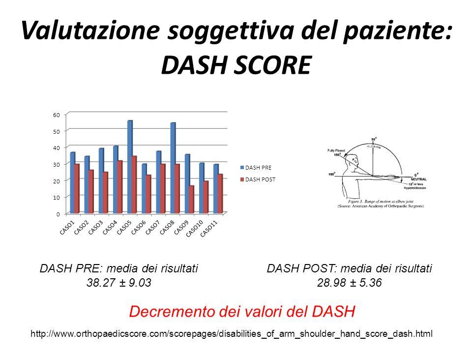 Valutazione soggettiva del paziente: DASH SCORE