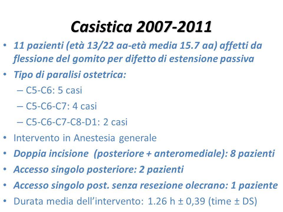 Casistica 2007-2011 11 pazienti (età 13/22 aa-età media 15.7 aa) affetti da flessione del gomito per difetto di estensione passiva.