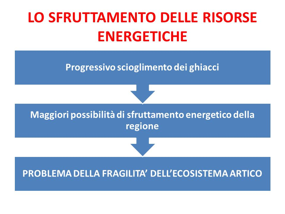 LO SFRUTTAMENTO DELLE RISORSE ENERGETICHE