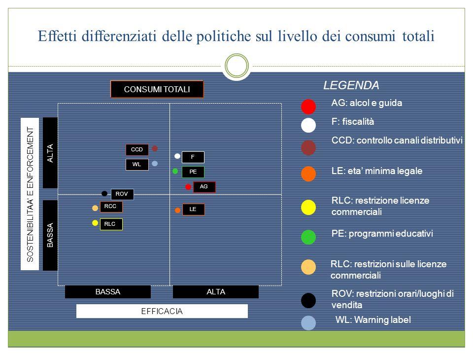 Effetti differenziati delle politiche sul livello dei consumi totali