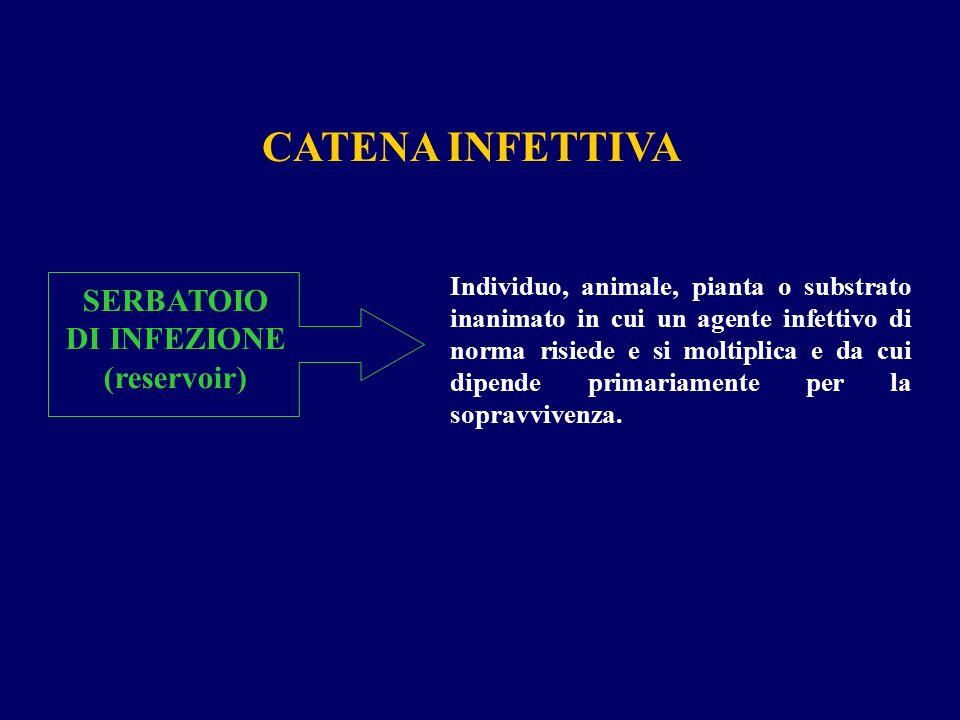SERBATOIO DI INFEZIONE (reservoir)