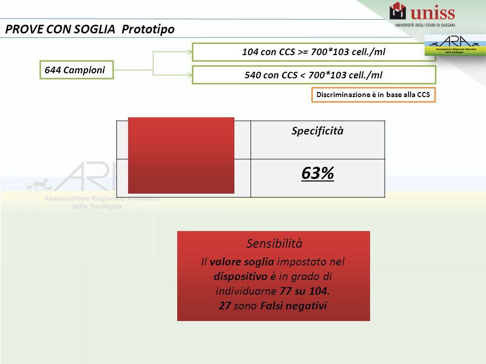 74% 63% PROVE CON SOGLIA Prototipo Sensibilità Sensibilità Specificità