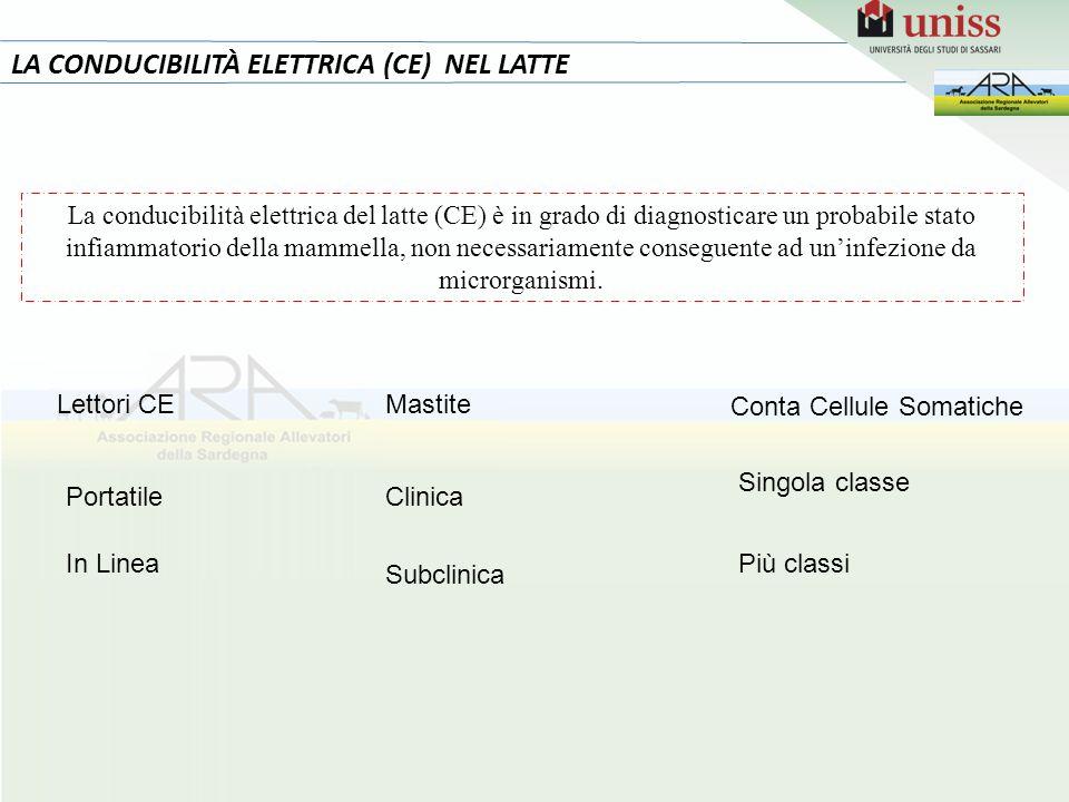 2 LA CONDUCIBILITÀ ELETTRICA (CE) NEL LATTE