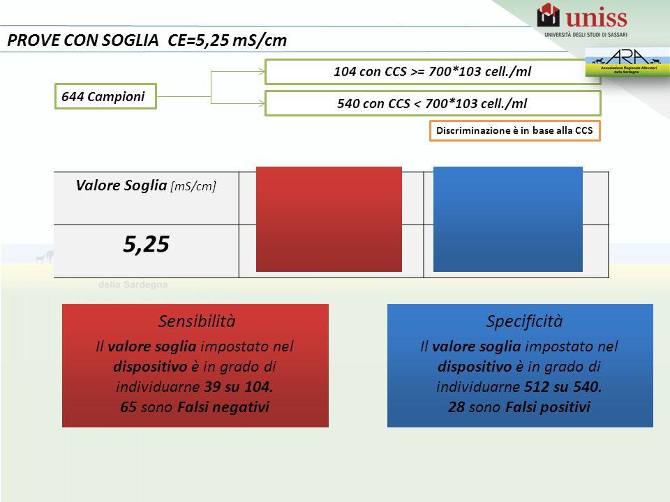 5,25 38% 95% PROVE CON SOGLIA CE=5,25 mS/cm Sensibilità Specificità