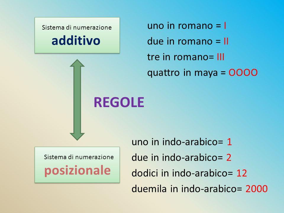 REGOLE additivo posizionale uno in romano = I due in romano = II