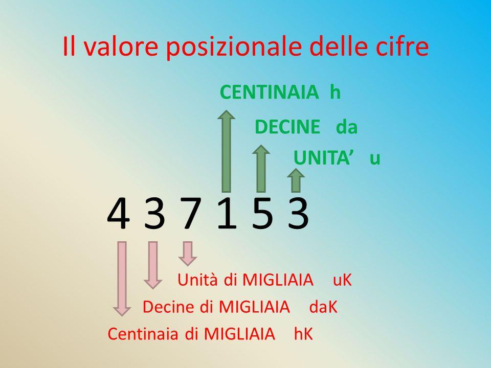 Il valore posizionale delle cifre