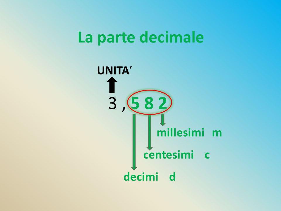 La parte decimale UNITA' 3 , 5 8 2 millesimi m centesimi c decimi d