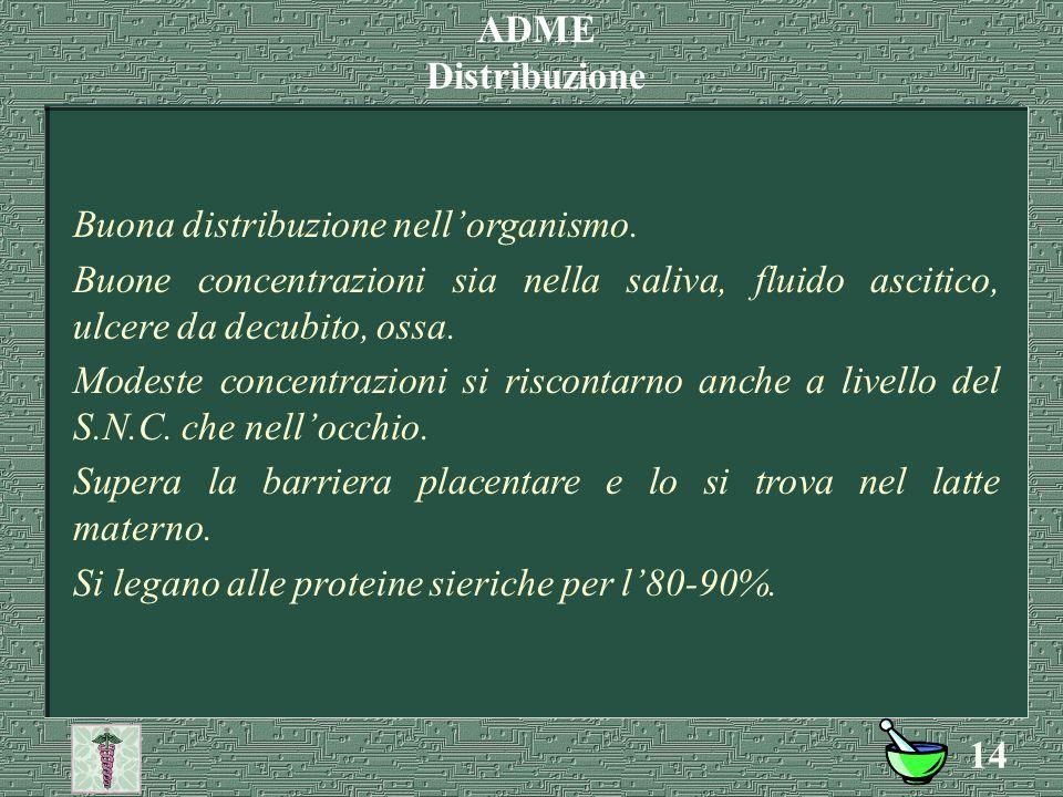 ADME Distribuzione. Buona distribuzione nell'organismo. Buone concentrazioni sia nella saliva, fluido ascitico, ulcere da decubito, ossa.