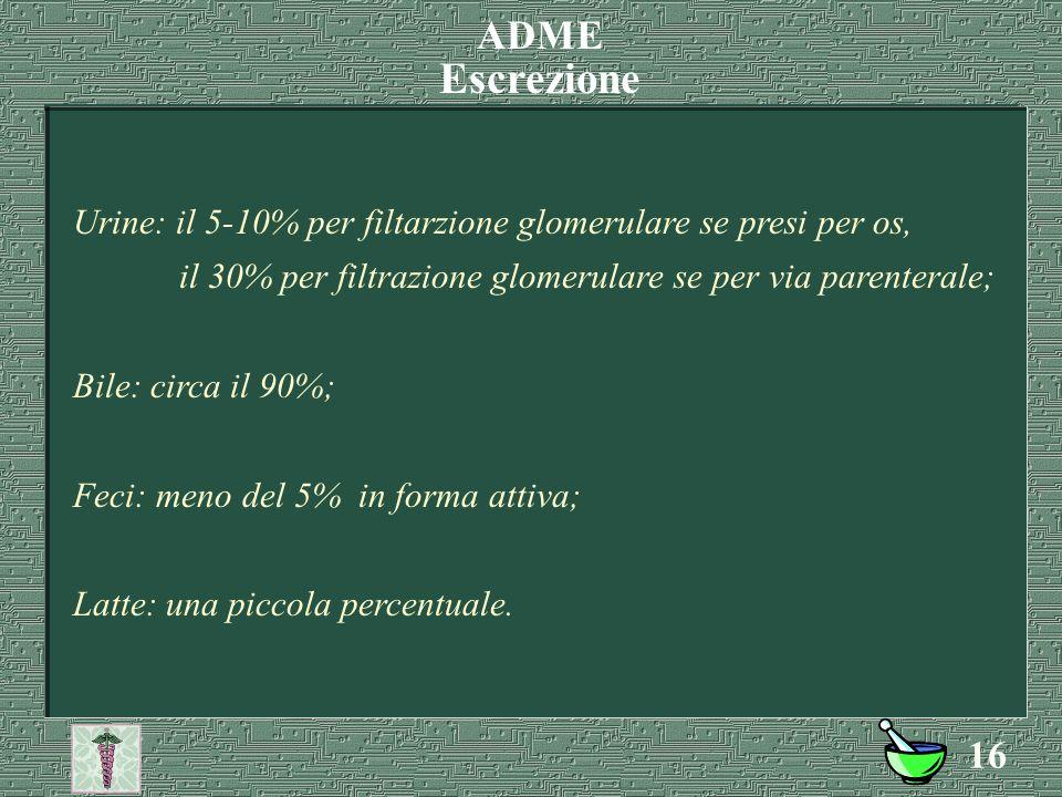ADME Escrezione. Urine: il 5-10% per filtarzione glomerulare se presi per os, il 30% per filtrazione glomerulare se per via parenterale;