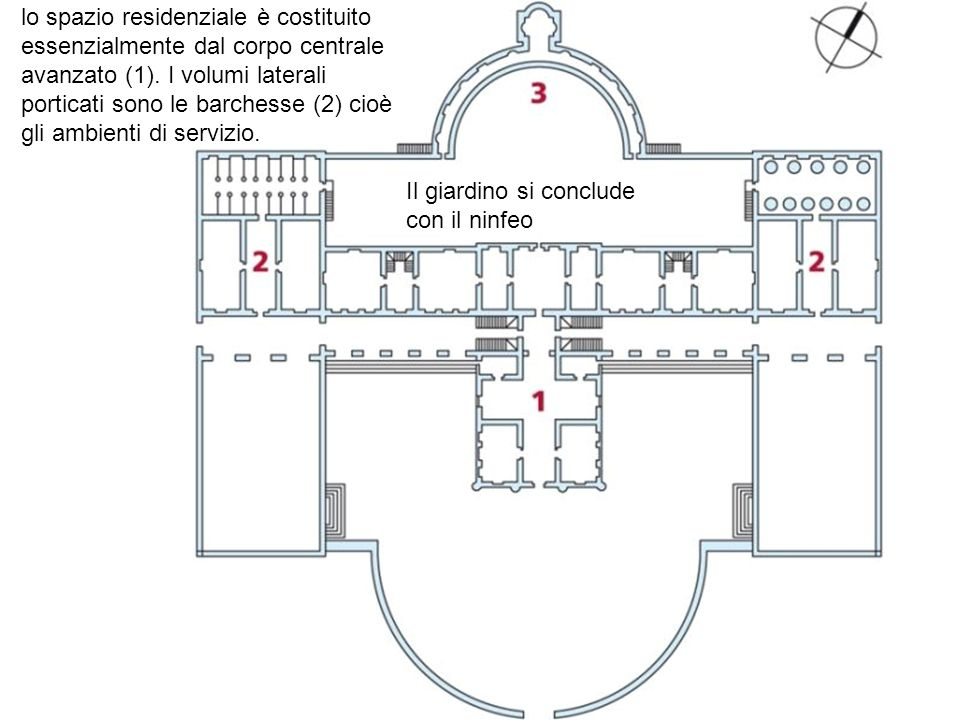 lo spazio residenziale è costituito essenzialmente dal corpo centrale avanzato (1). I volumi laterali porticati sono le barchesse (2) cioè gli ambienti di servizio.