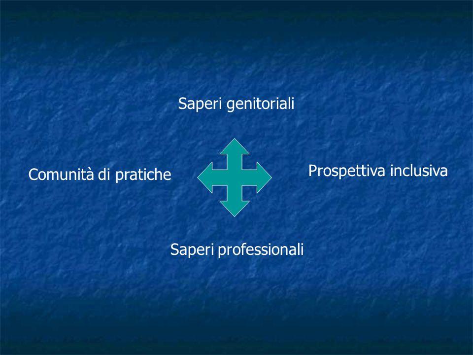 Saperi genitoriali Prospettiva inclusiva Comunità di pratiche Saperi professionali