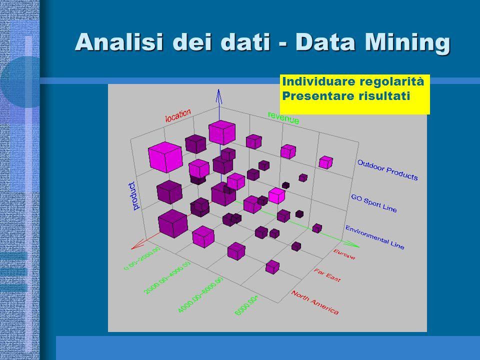 Analisi dei dati - Data Mining