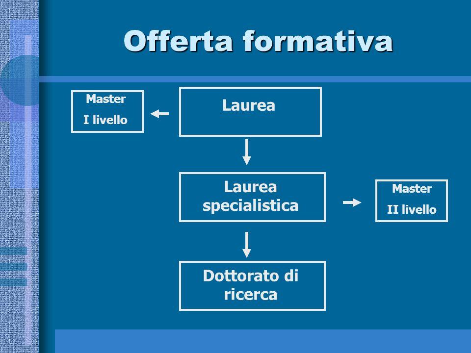 Offerta formativa Laurea Laurea specialistica Dottorato di ricerca