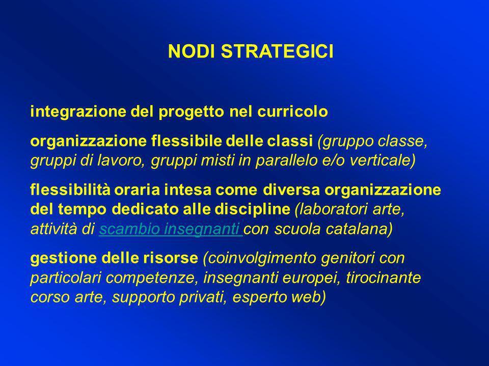 NODI STRATEGICI integrazione del progetto nel curricolo