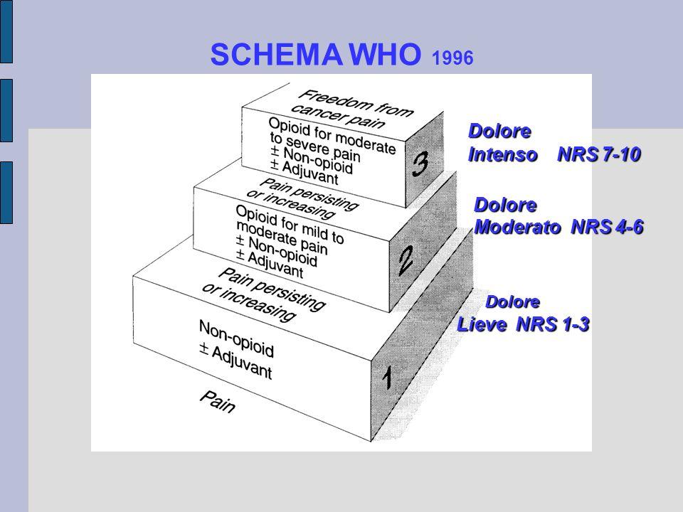 SCHEMA WHO 1996 Dolore Intenso NRS 7-10 Dolore Moderato NRS 4-6