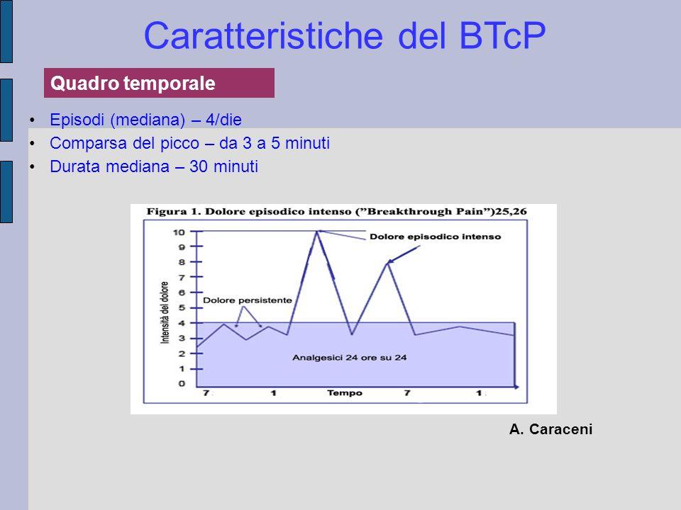 Caratteristiche del BTcP