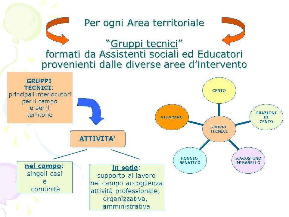 Per ogni Area territoriale Gruppi tecnici formati da Assistenti sociali ed Educatori provenienti dalle diverse aree d'intervento