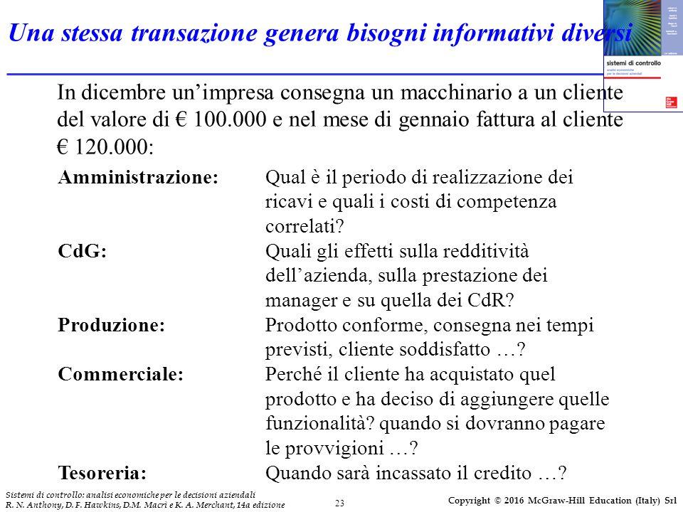 Una stessa transazione genera bisogni informativi diversi