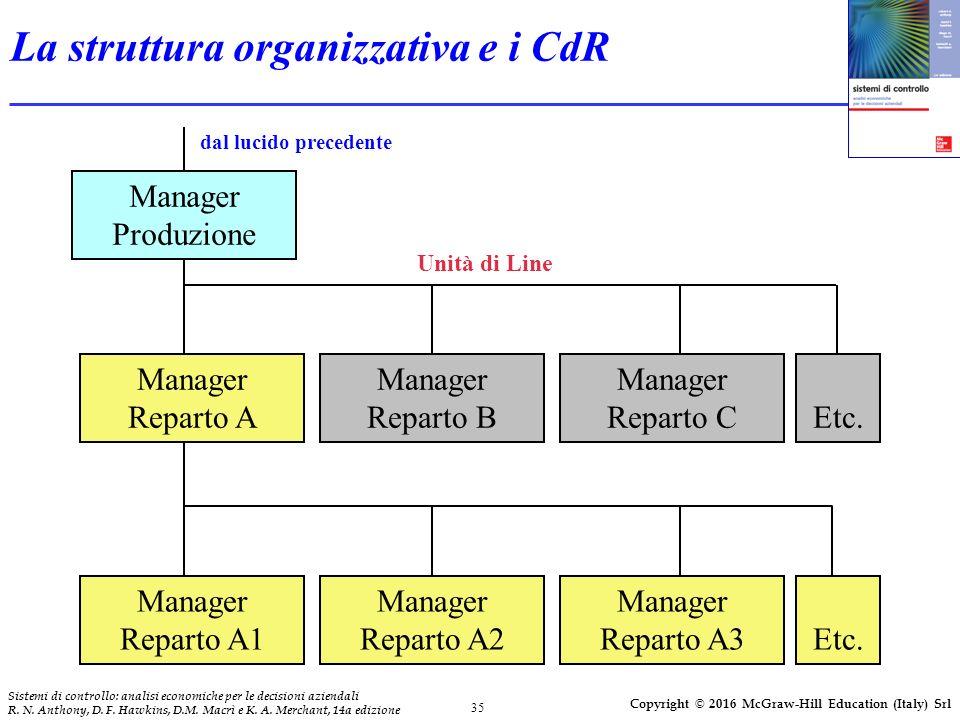 La struttura organizzativa e i CdR