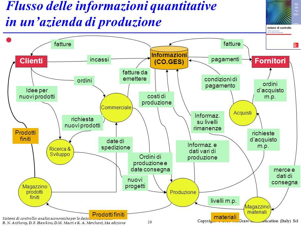 Flusso delle informazioni quantitative in un'azienda di produzione