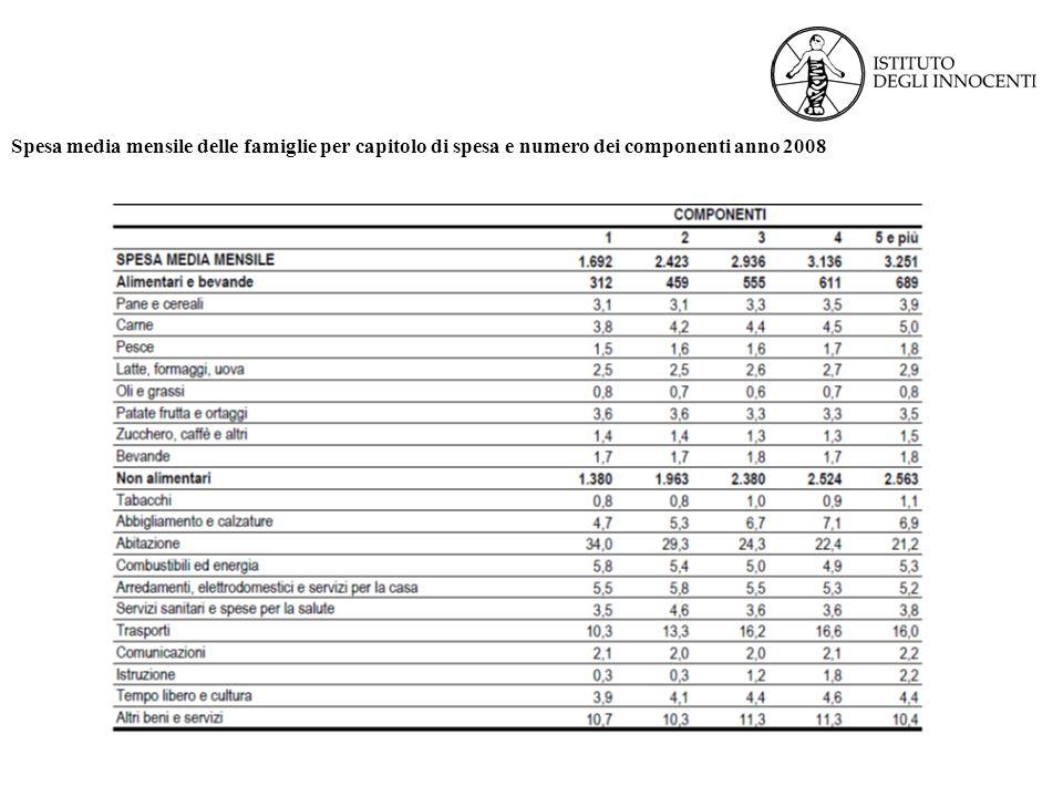 Spesa media mensile delle famiglie per capitolo di spesa e numero dei componenti anno 2008