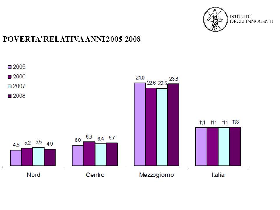 POVERTA' RELATIVA ANNI 2005-2008