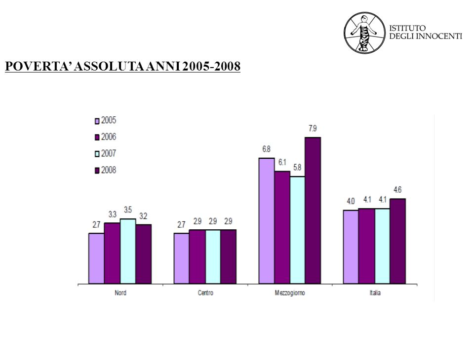 POVERTA' ASSOLUTA ANNI 2005-2008