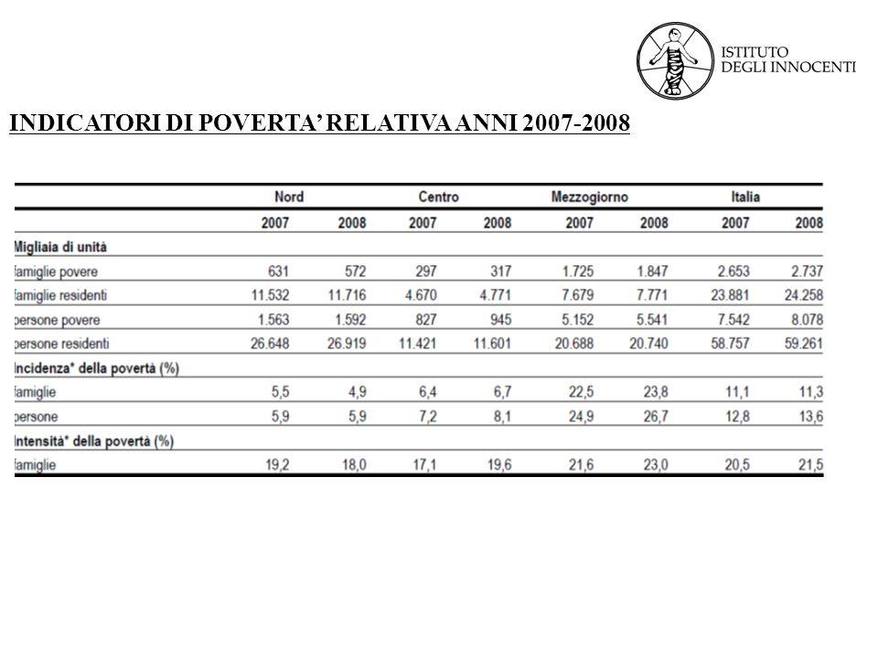 INDICATORI DI POVERTA' RELATIVA ANNI 2007-2008