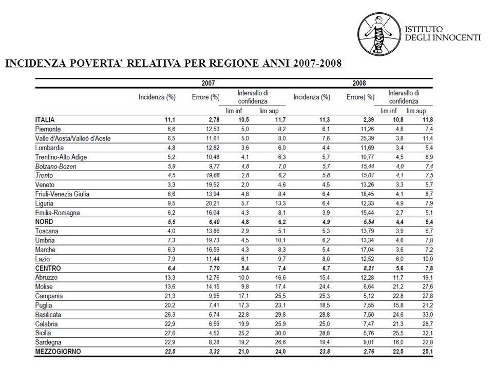 INCIDENZA POVERTA' RELATIVA PER REGIONE ANNI 2007-2008