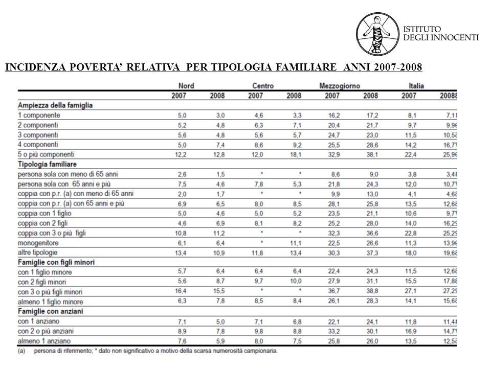 INCIDENZA POVERTA' RELATIVA PER TIPOLOGIA FAMILIARE ANNI 2007-2008