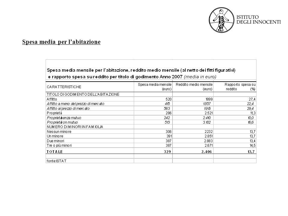 Spesa media per l'abitazione