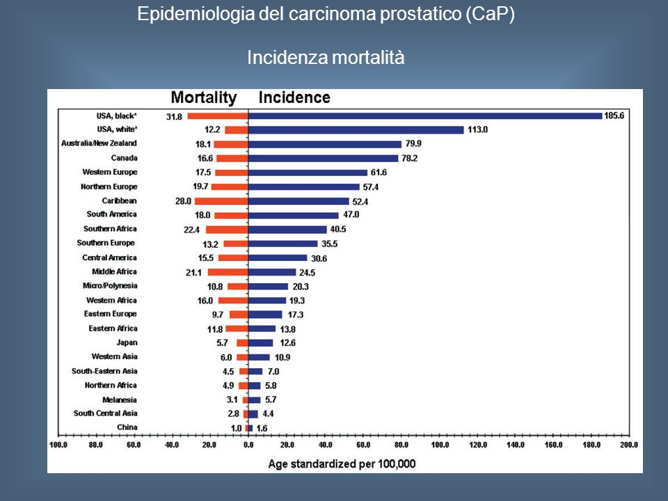 Epidemiologia del carcinoma prostatico (CaP)