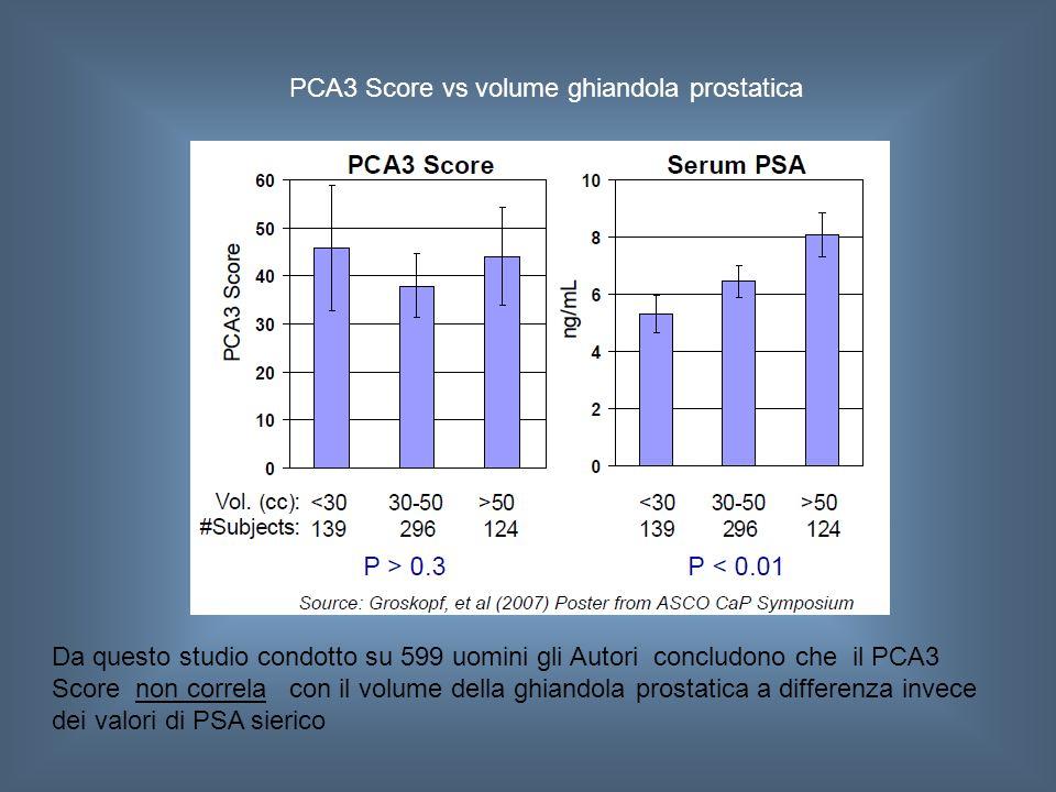 PCA3 Score vs volume ghiandola prostatica