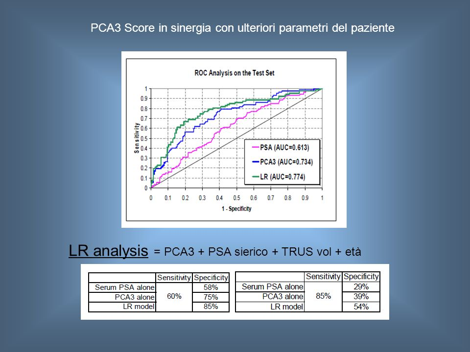 LR analysis = PCA3 + PSA sierico + TRUS vol + età