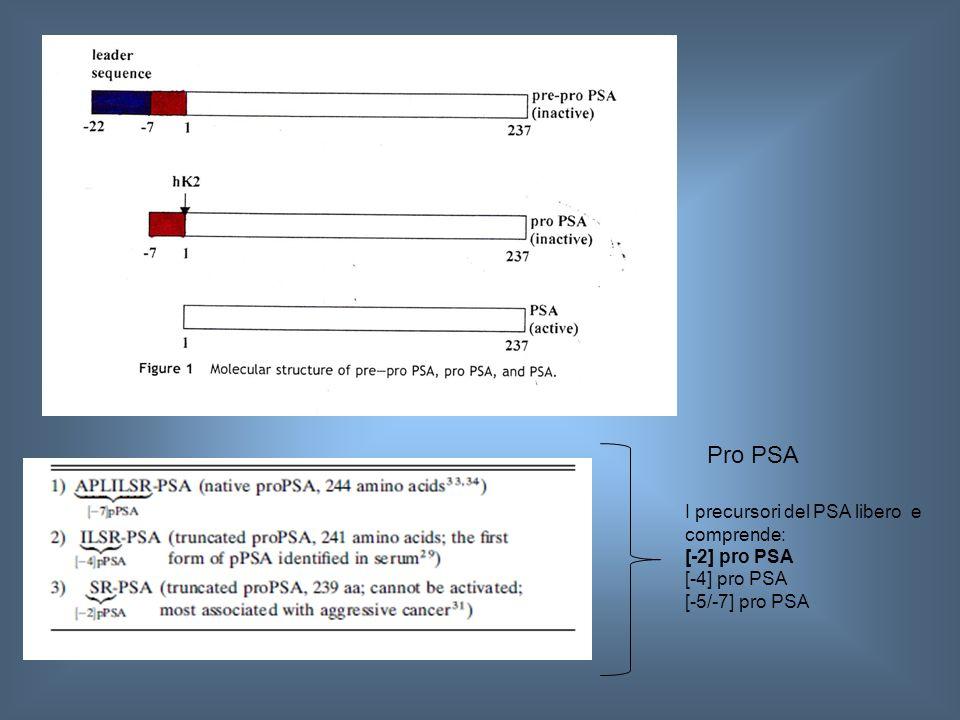 FIG 1 ART 1 Pro PSA I precursori del PSA libero e comprende:
