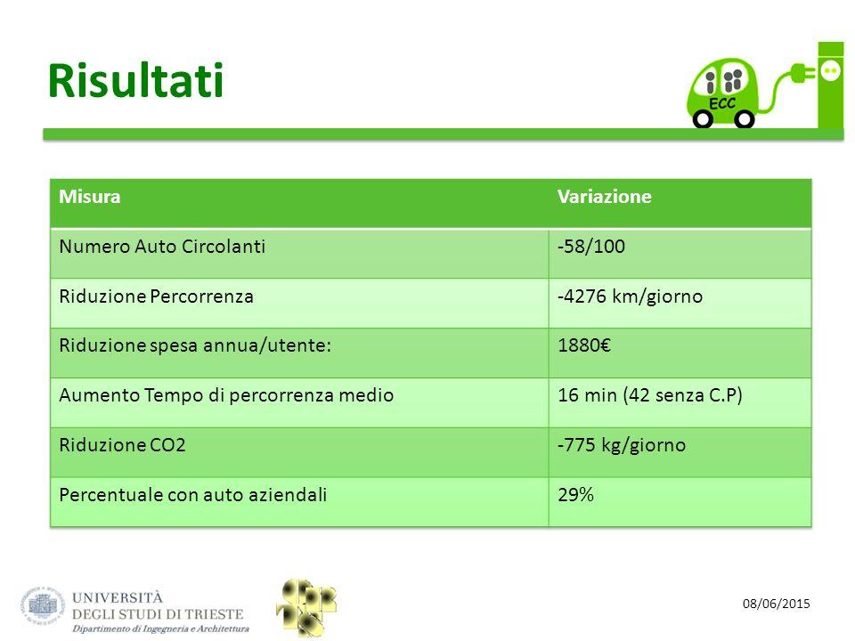 Risultati Misura Variazione Numero Auto Circolanti -58/100
