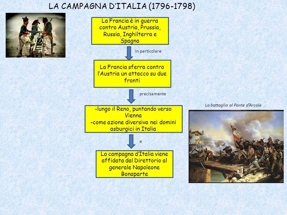 LA CAMPAGNA D'ITALIA (1796-1798)