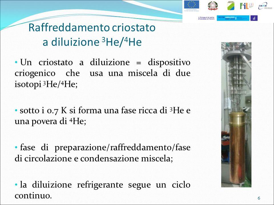 Raffreddamento criostato a diluizione 3He/4He