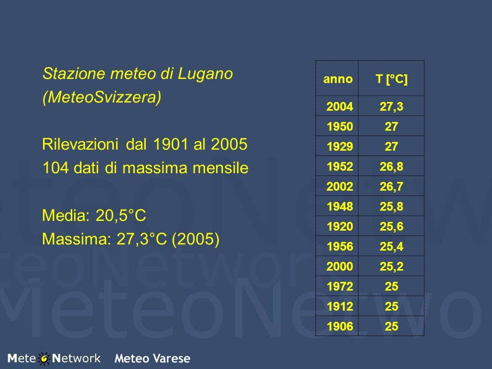 Stazione meteo di Lugano (MeteoSvizzera) Rilevazioni dal 1901 al 2005