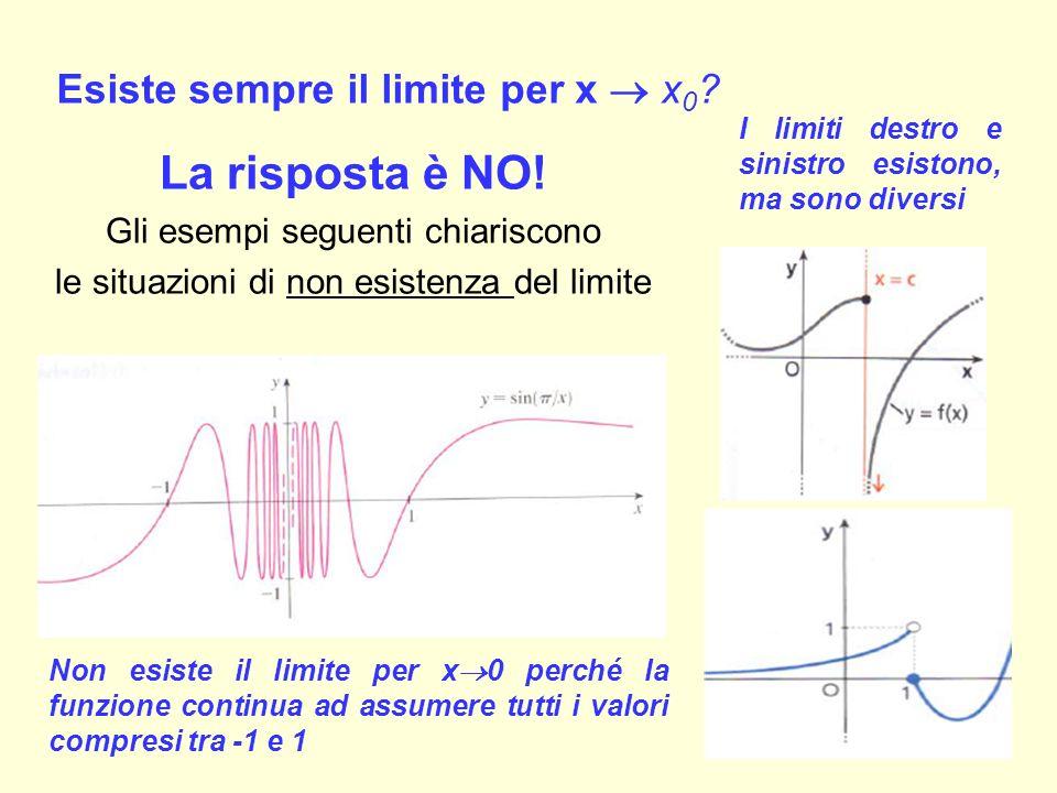 Esiste sempre il limite per x  x0