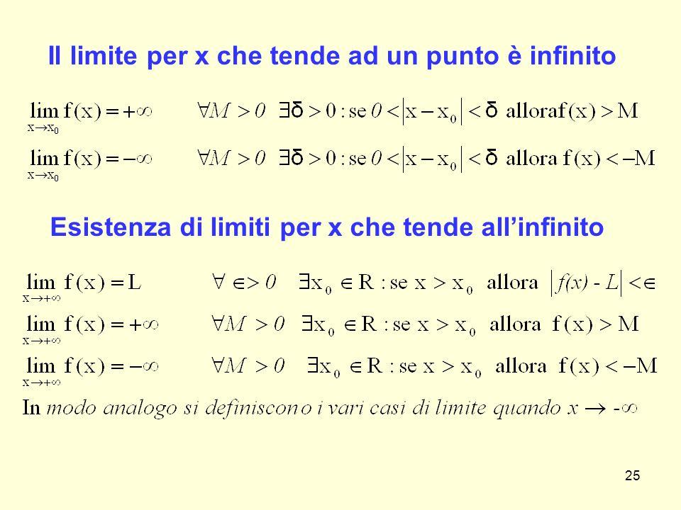 Il limite per x che tende ad un punto è infinito