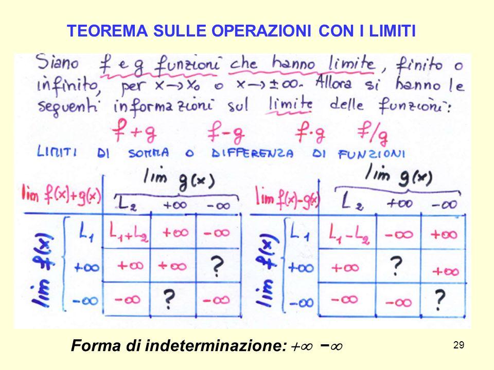 TEOREMA SULLE OPERAZIONI CON I LIMITI Forma di indeterminazione:  −