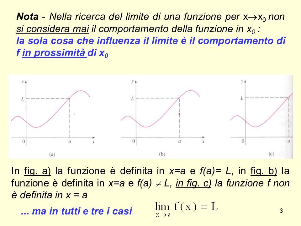 Nota - Nella ricerca del limite di una funzione per xx0 non si considera mai il comportamento della funzione in x0 :